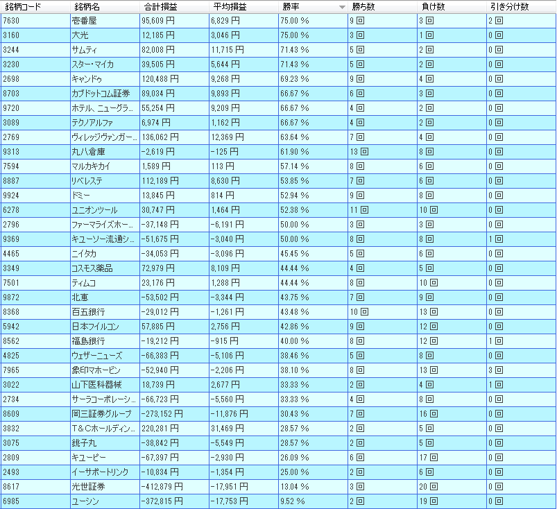 11gatu-yutai-ranking