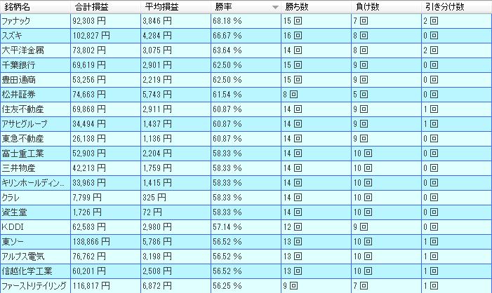 225-joui-ranking