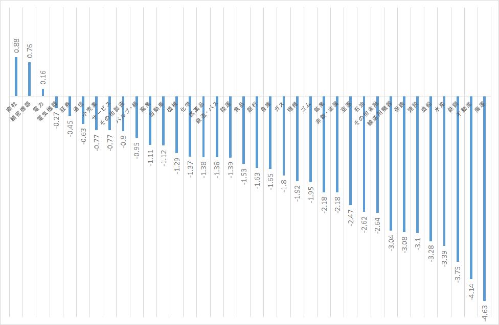 11月業種別平均パフォーマンス