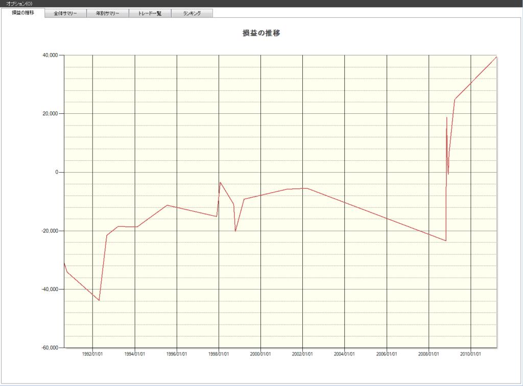 日経平均株価その後の株価