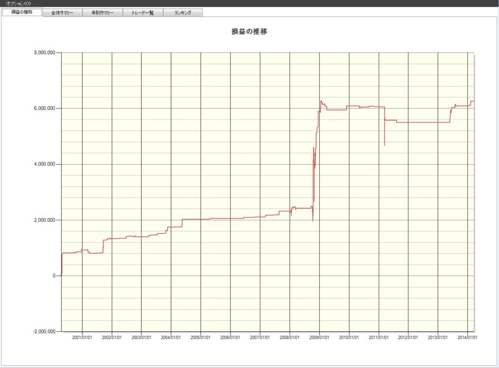 日経平均株価の急落はリバウンドのチャンス!!
