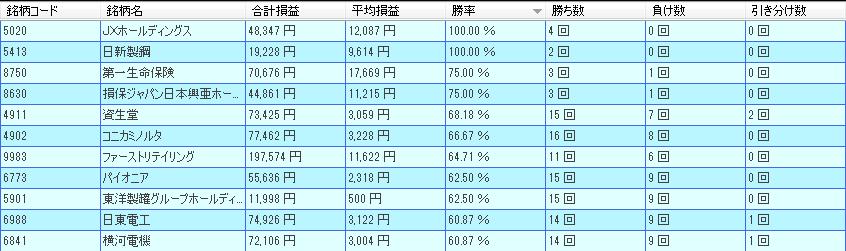 11月好成績銘柄(日経平均採用銘柄)