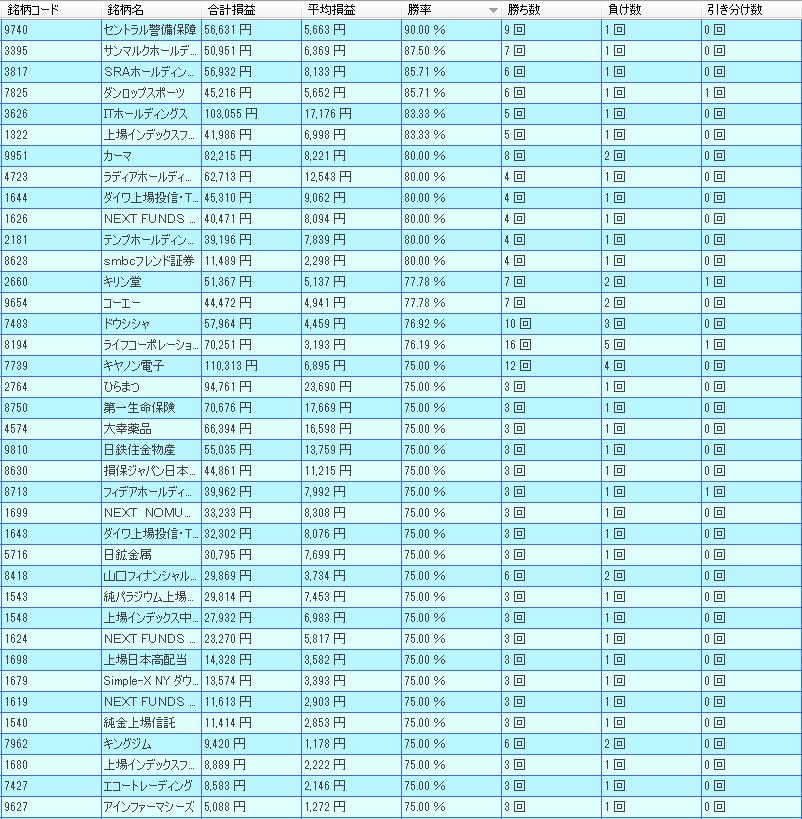 東証1部好成績銘柄一覧