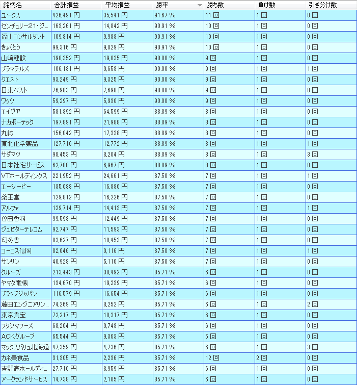 12月新興市場の好成績銘柄