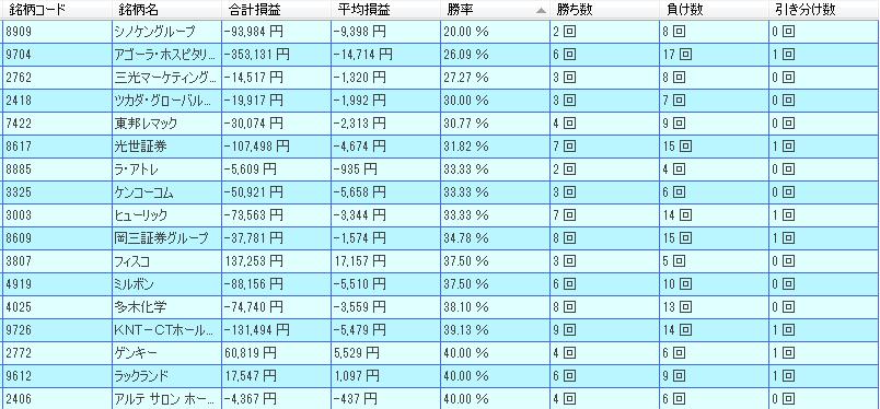 12月優待銘柄低成績ランキング