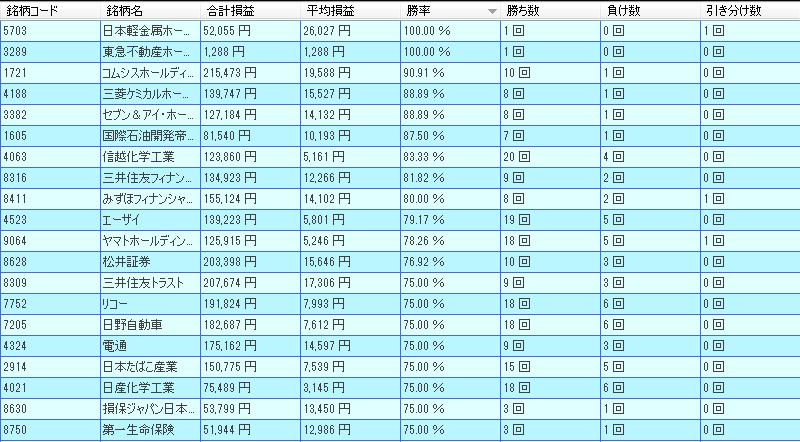 12月好勝率日経225銘柄