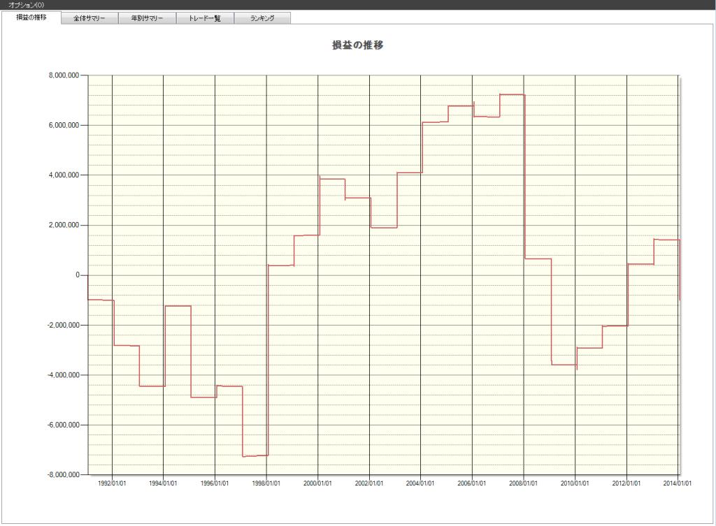 1月日経225の傾向推移
