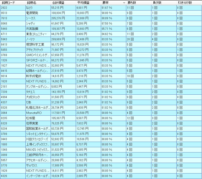 2月東証1部好勝率銘柄一覧