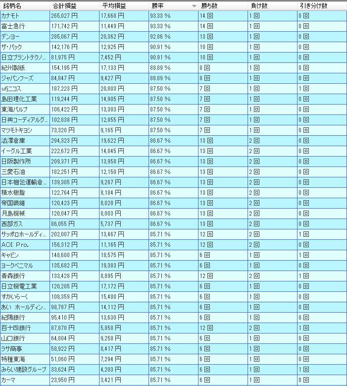 3月東証1部好勝率ランキング