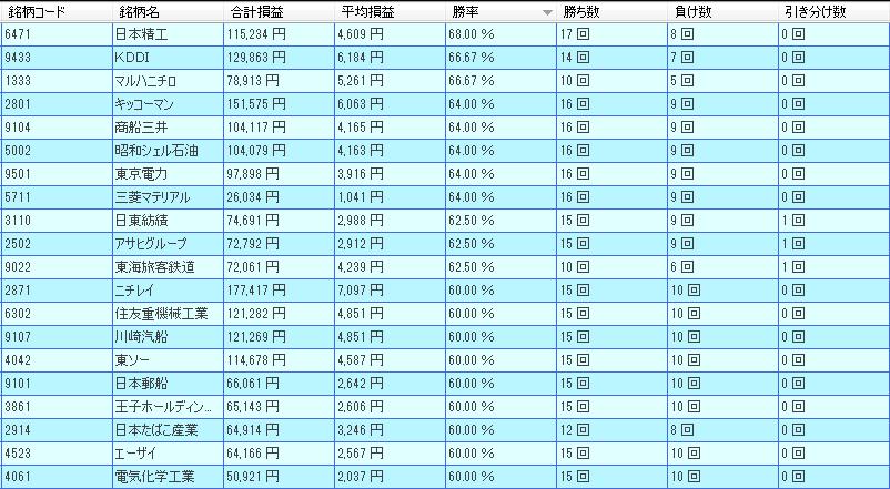 5月日経225ランキング