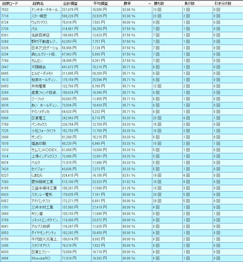4月東証1部の傾向