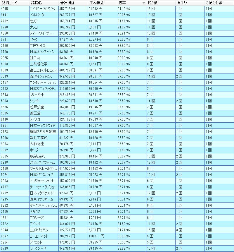4月新興市場好成績ランキング