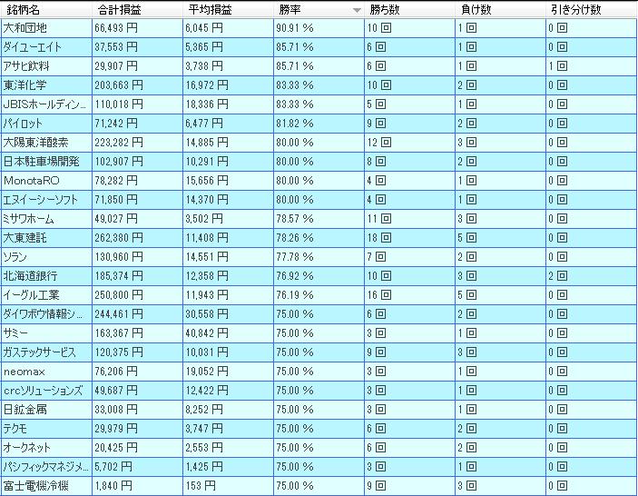 5月東証1部好成績ランキング