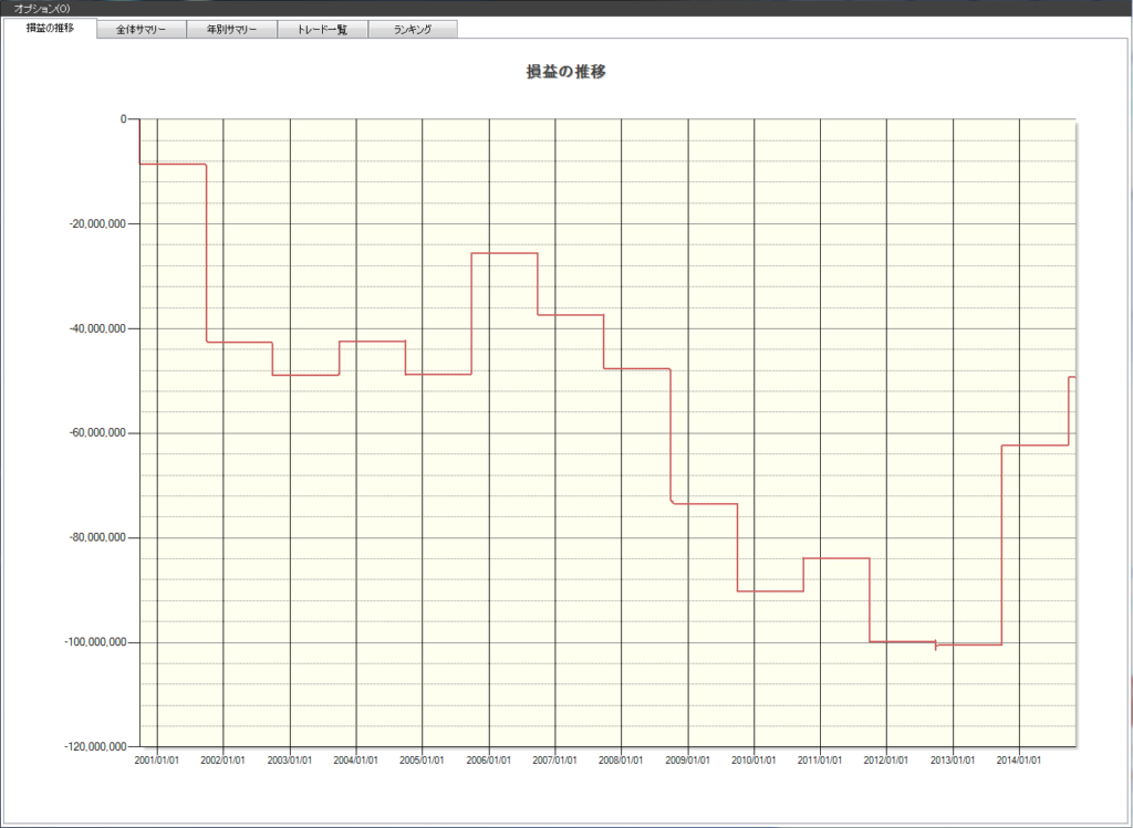 9月東証1部運用資産の推移