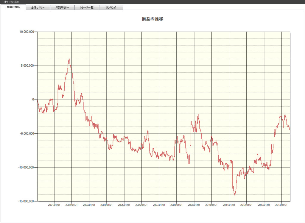 火曜 株価