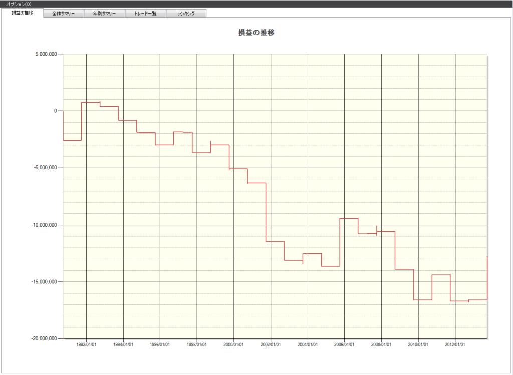 9月 株価