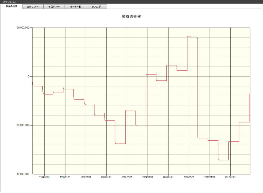 10月 株価