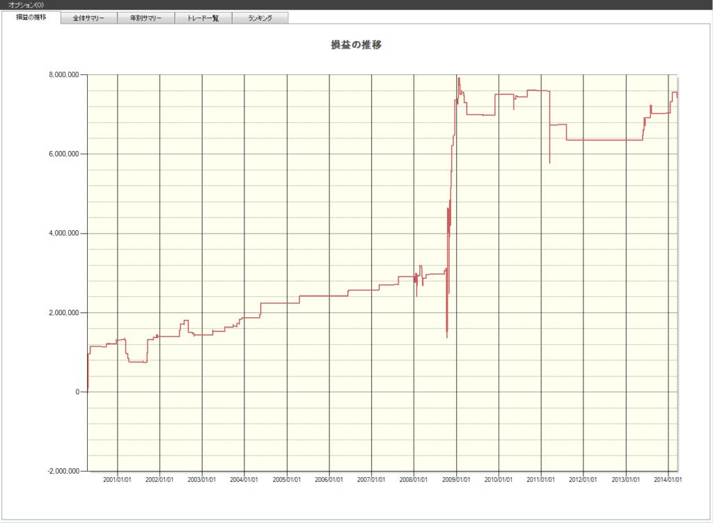 日経平均株価の暴落後のリバウンド狙い