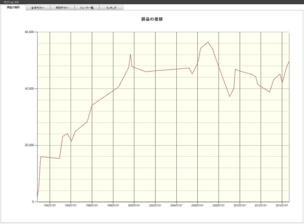 日経平均株価の6連騰後の株価は?
