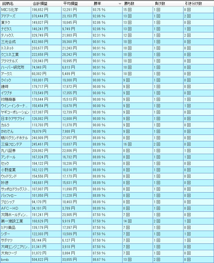 1月 株価