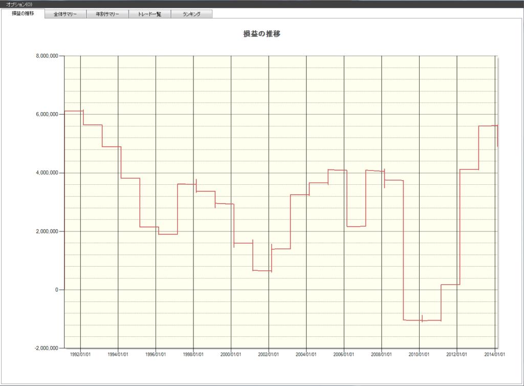 2月 株価