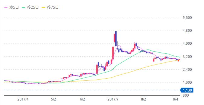 芦森工業チャート