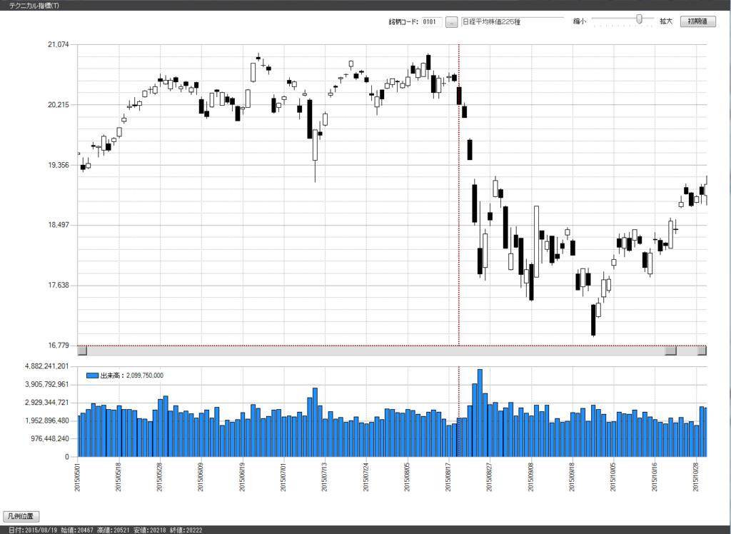 株価の暴落は買いか?